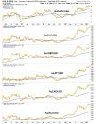 gold/currencies