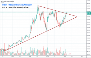 Is The Technology Sector Setting Up For A Crash? Part IV – Technical Traders Ltd.