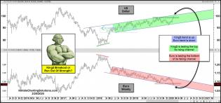 king-dollar-breakout-or-peak-at-top-of-this-channel-feb-20.jpg (1568×733)