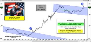 gold-attempting-to-break-above-10-year-falling-resistance-feb-19.jpg (1571×735)
