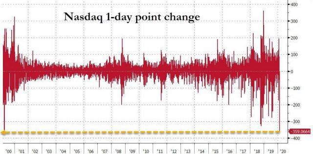 nasdaq 1 day biggest point drop.jpg (973×480)
