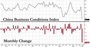 china business conditions index.jpg (1142×601)