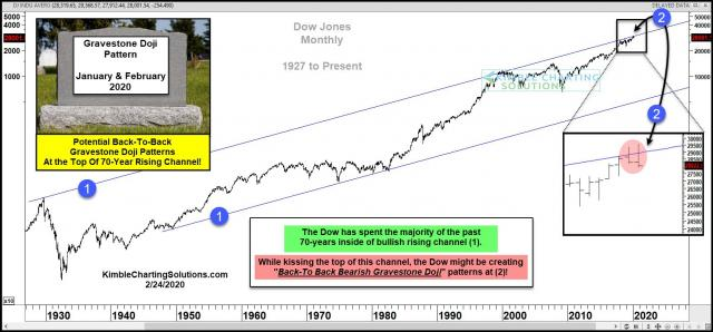 dow-jone-back-to-back-grave-stone-dojis-at-the-top-of-70-year-rising-channel-feb-24.jpg (1570×733)