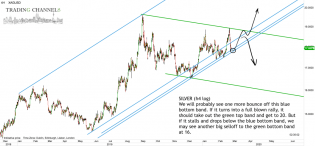Chart of the day   Trading Channels