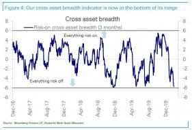 DB cross asset breadth.jpg (795×536)
