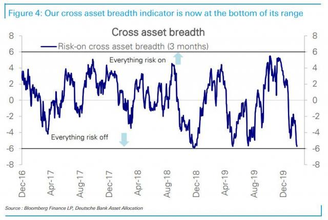 DB cross asset breadth.jpg (795×536)