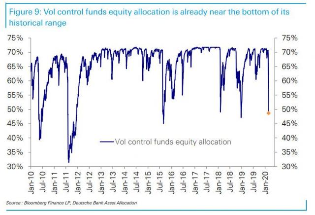 vol control funds feb 29.jpg (804×548)