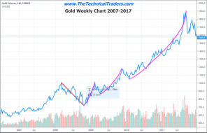 Gold Sets Up For Another Massive Move Higher – Technical Traders Ltd.