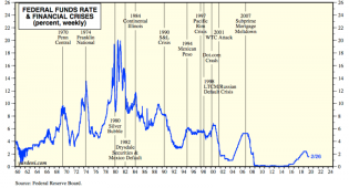 fed funds and financial crises