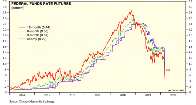 cme fed funds futures