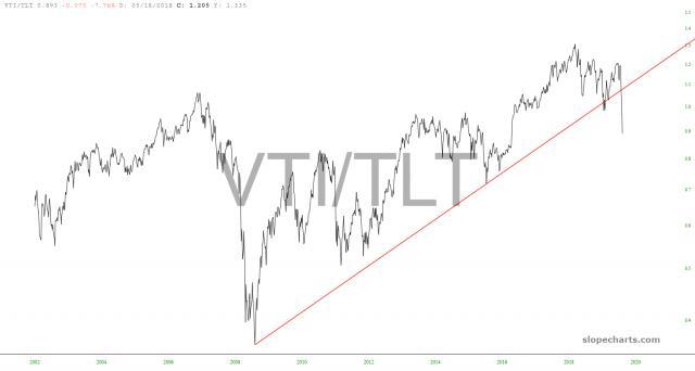 slopechart_VTI/TLT.jpg