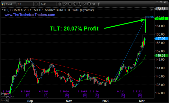 TLT Trade of the Year and What Is Next! – Technical Traders Ltd.