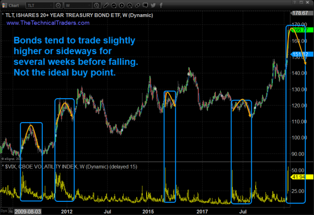 Fear Reaches A Level Seen Only 4 Times Since 2008 – Signature Pattern – Technical Traders Ltd.