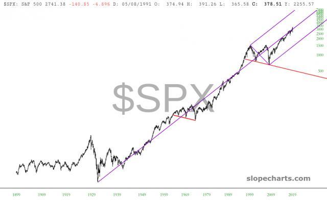 slopechart_$SPX.jpg
