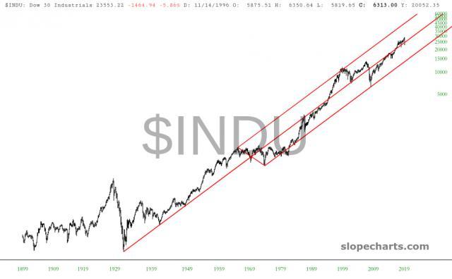 slopechart_$INDU.jpg