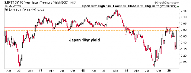 Stories from the bond market as the Yield Curve Steepens | Notes From the Rabbit Hole