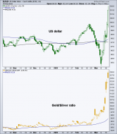 us dollar & gold/silver ratio