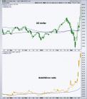 us dollar & gold/silver ratio
