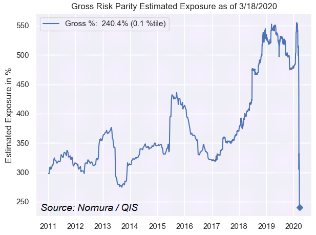 risk parity collapse.png (617×459)