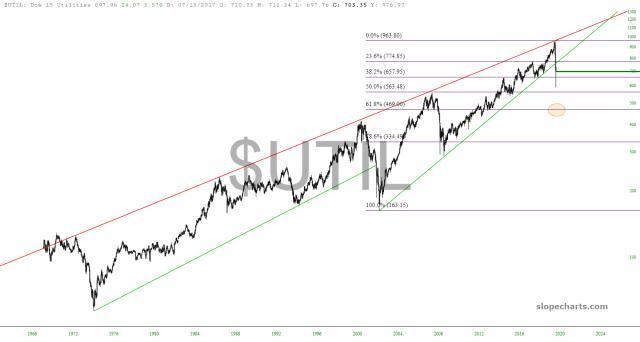 slopechart_$UTIL.jpg