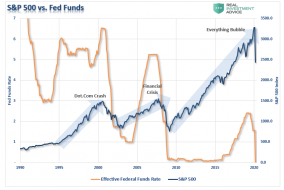 SP500-FedFunds-Crisis-032420.png (820×548)