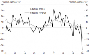 china industrial profits.png (512×317)