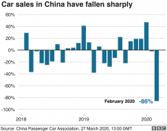 Chart showing China car sales - 27 March