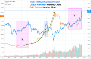 Is Silver & Gold Mirroring 1999 to 2011 Again? – Technical Traders Ltd.
