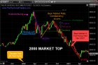 Three Charts Every Trader and Investor Must See – Technical Traders Ltd.