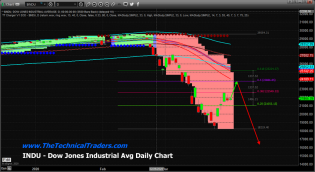 The Selloff Structure Explained – Fibonacci On Deck – Technical Traders Ltd.