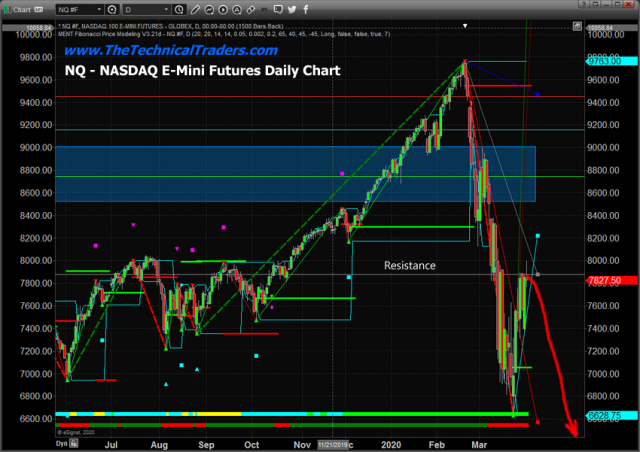 Weakness Appears To Be Setting For This Weeks Economic Data – Technical Traders Ltd.