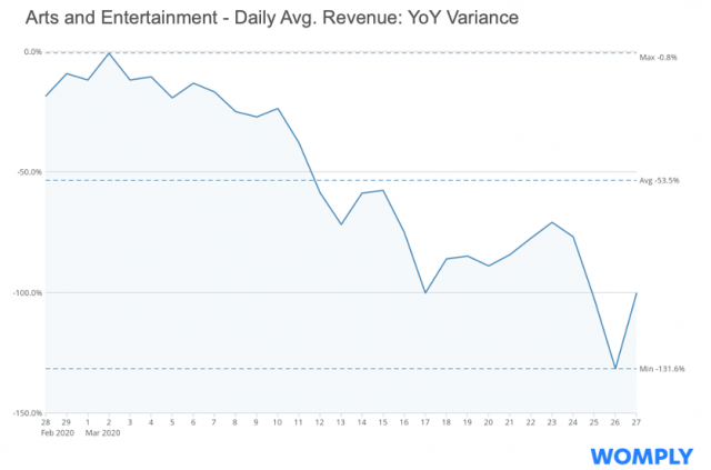Visualizing COVID-19's Financial Impact On Local Businesses | Zero Hedge