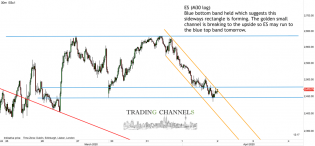 Chart of the day | Trading Channels