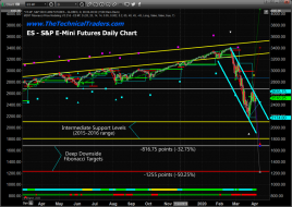 Stocks Have Entered a 25-35year Crisis Cycle Re-evaluation Event – Technical Traders Ltd.