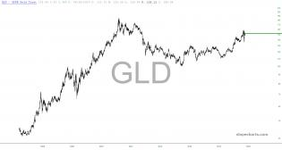 slopechart_GLD.jpg