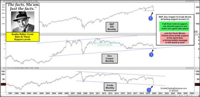 Depression Coming or Is the Bottom Already In? Joe Friday Says Your Answer Lies Here! | Kimble Charting Solutions