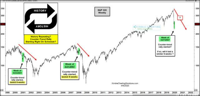 S&P Repeating 2000 & 2007 Patterns Almost Exactly? | Kimble Charting Solutions