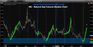 Is Natural Gas Ready For An April Rally? – Technical Traders Ltd.