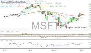 slopechart_MSFT.jpg