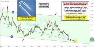 Silver/Gold Indicator Creates Largest Bullish Pattern In Decades!   Kimble Charting Solutions