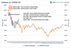 Lehman-vs-COVID-041020.png (793×539)