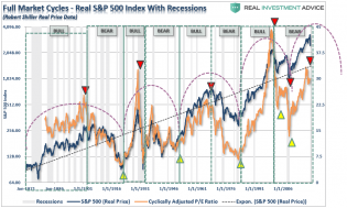SP500-FullMarket-Cycles-040620-2 (1).png (950×572)