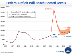 updated covid deficit blog chart_v5_DOLLARS.png (1047×785)
