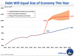 updated covid debt blog chart_v4.png (1047×785)
