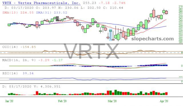 slopechart_VRTX.jpg