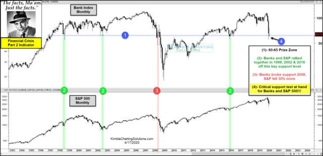 Financial Crisis Part 2 Starts Here, Or Are The Lows In Place, Asks Joe Friday | Kimble Charting Solutions