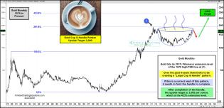 gold-large-cup-and-handle-pattern-upside-target-3000-april-22.jpg (1888×912)