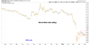 silver gold ratio
