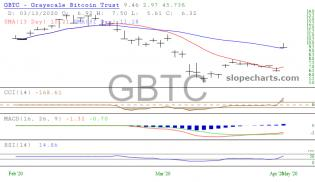 slopechart_GBTC.jpg
