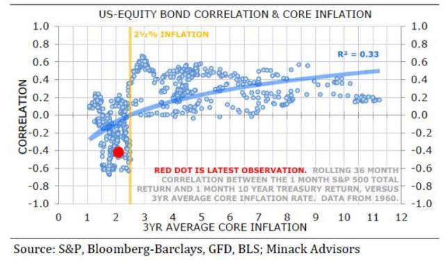 bond stock correlation minack.jpg (768×449)